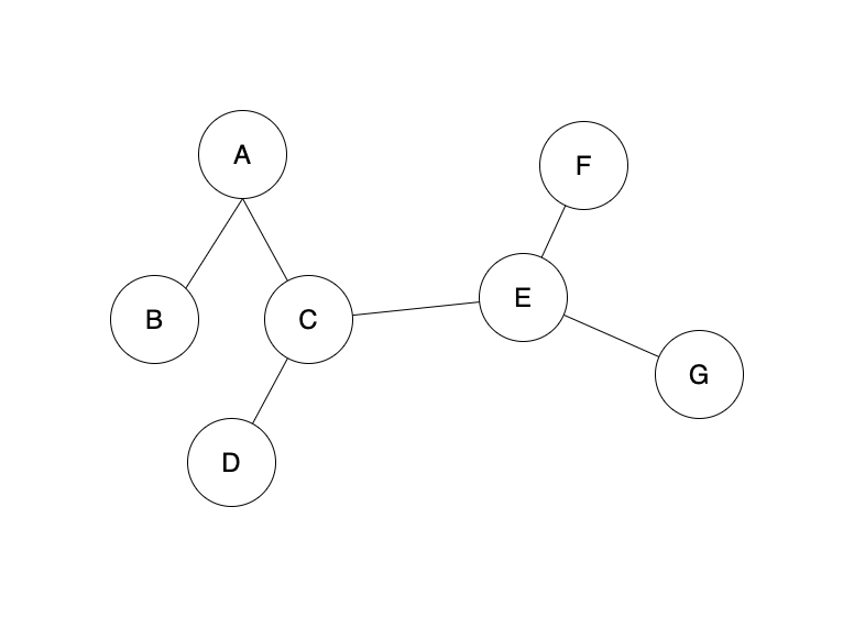 example binary search tree