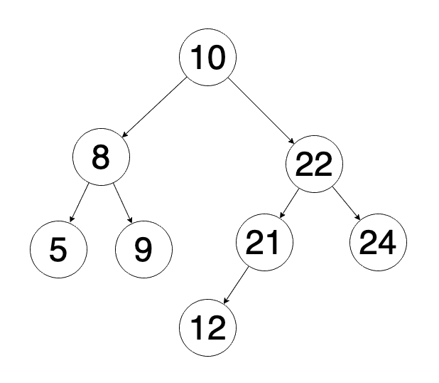 binary search tree example